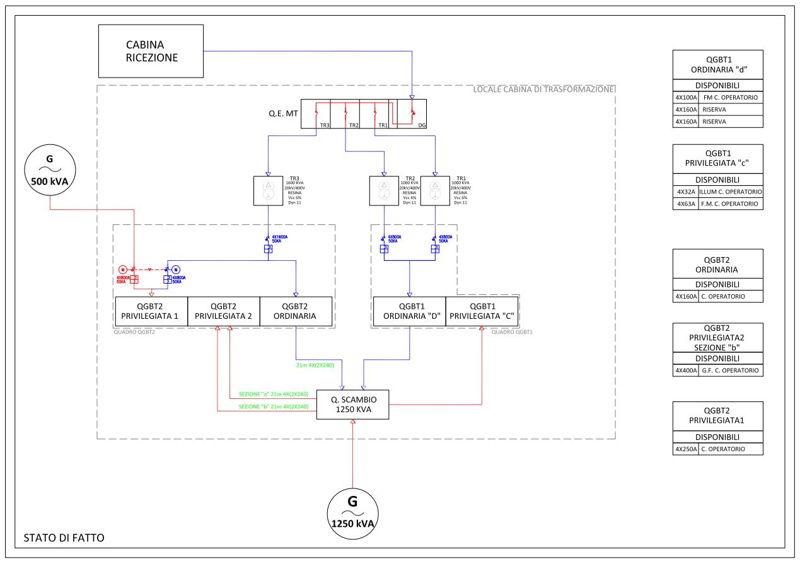 Innova-Project_Blocco-Operatorio-S.M.Grazie_Schema-a-blocchi_Stato-di-fatto