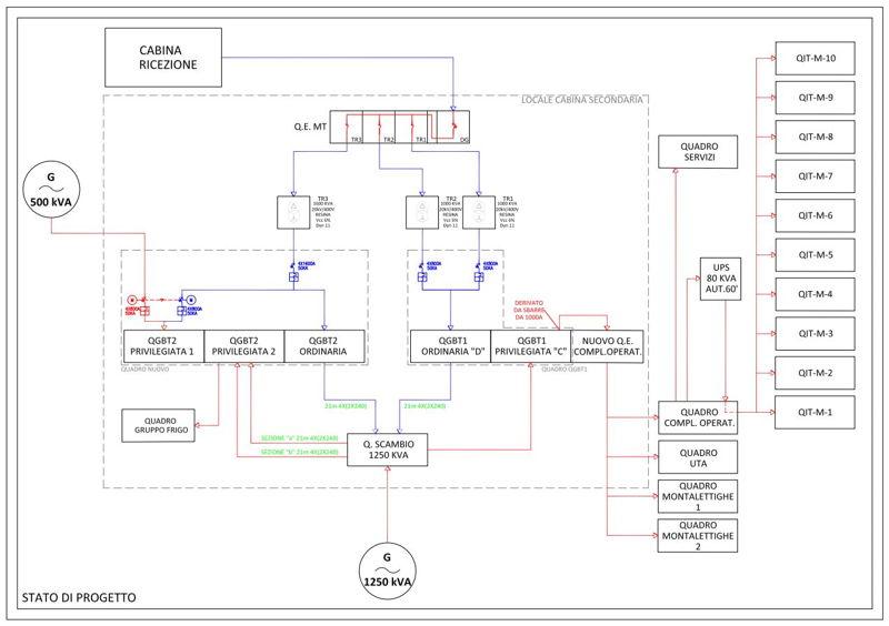 Innova-Project_Blocco-Operatorio-S.M.Grazie_Schema-a-blocchi_Stato-di-progetto